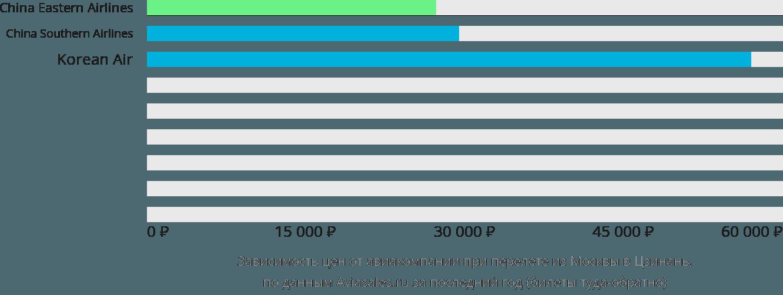 Динамика цен в зависимости от авиакомпании, совершающей перелет из Москвы в Цзинань