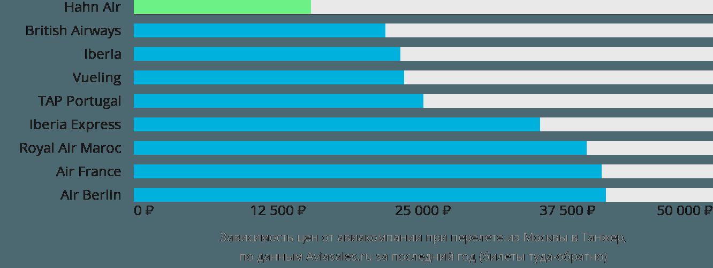 Динамика цен в зависимости от авиакомпании, совершающей перелет из Москвы в Танжер