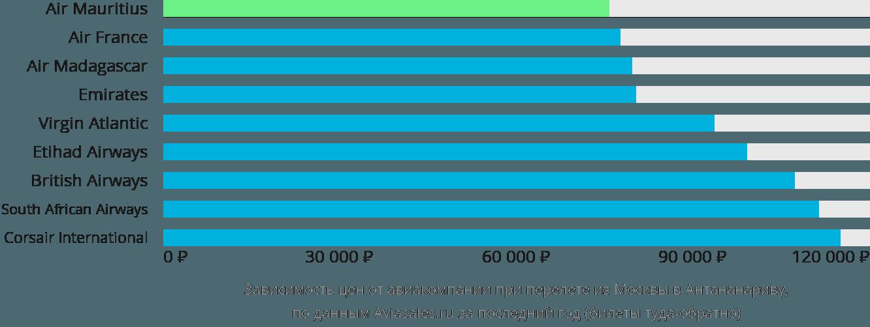 Динамика цен в зависимости от авиакомпании, совершающей перелет из Москвы в Антананариву