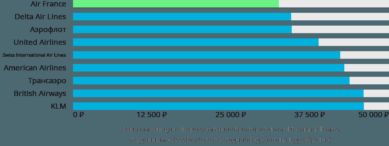 Динамика цен в зависимости от авиакомпании, совершающей перелет из Москвы в Тампу