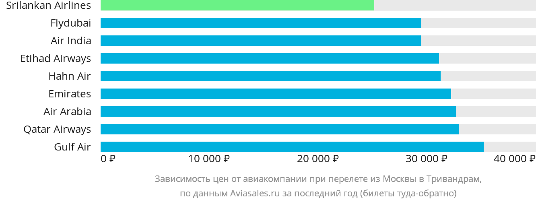 Динамика цен в зависимости от авиакомпании, совершающей перелет из Москвы в Тривандрам