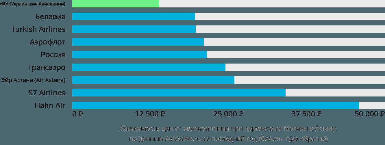 Динамика цен в зависимости от авиакомпании, совершающей перелет из Москвы в Астану