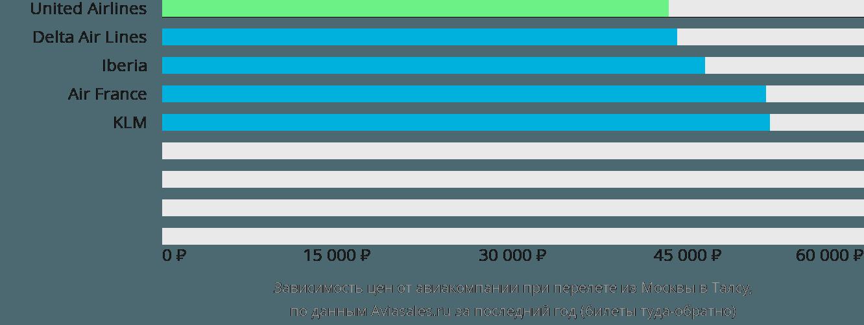 Динамика цен в зависимости от авиакомпании, совершающей перелет из Москвы в Талсу