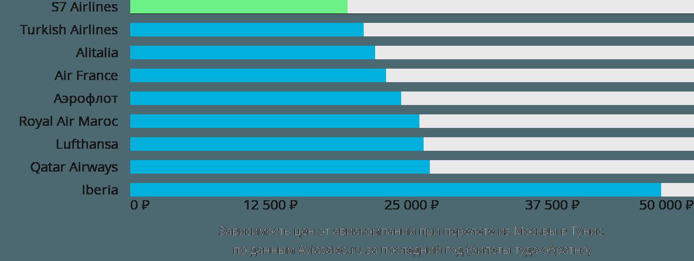 Динамика цен в зависимости от авиакомпании, совершающей перелет из Москвы в Тунис