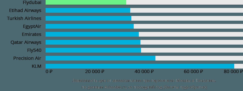 Динамика цен в зависимости от авиакомпании, совершающей перелет из Москвы в Танзанию