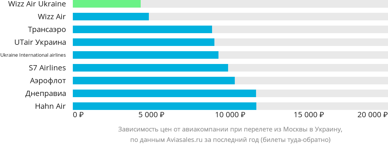 Динамика цен в зависимости от авиакомпании, совершающей перелет из Москвы в Украину