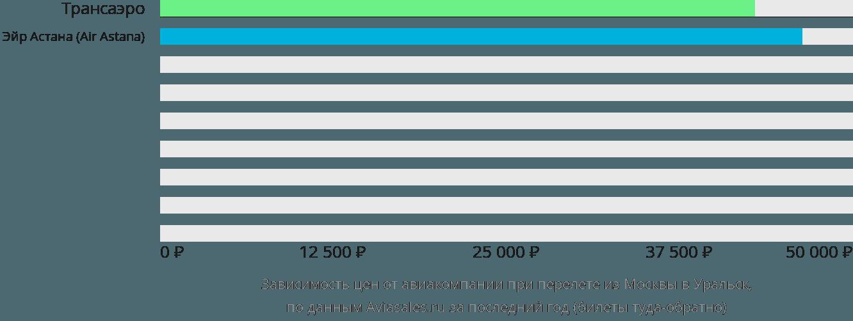 Динамика цен в зависимости от авиакомпании, совершающей перелет из Москвы в Уральск