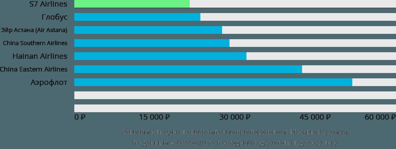 Динамика цен в зависимости от авиакомпании, совершающей перелет из Москвы в Урумчи