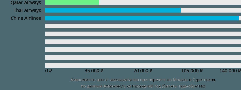 Динамика цен в зависимости от авиакомпании, совершающей перелет из Москвы в Сураттхани