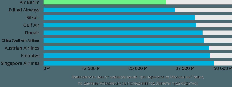 Динамика цен в зависимости от авиакомпании, совершающей перелет из Москвы на Самуи