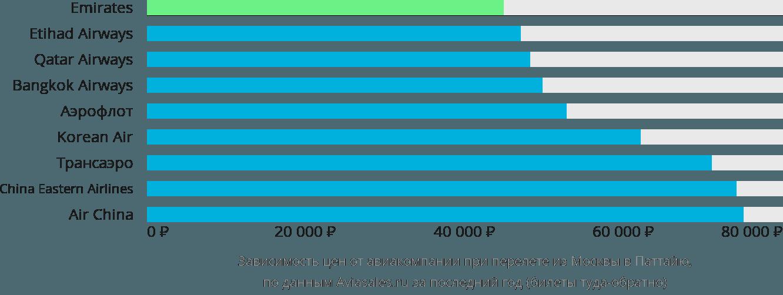Динамика цен в зависимости от авиакомпании, совершающей перелет из Москвы в Паттайю