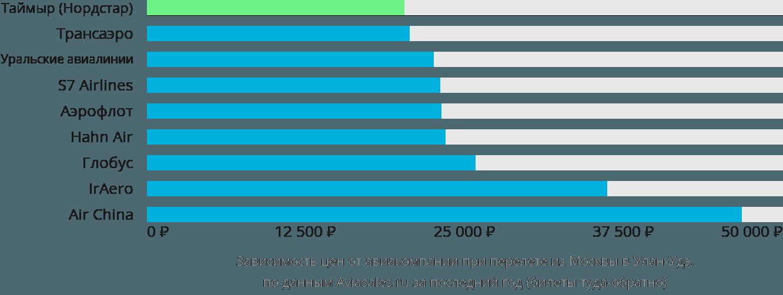 Динамика цен в зависимости от авиакомпании, совершающей перелет из Москвы в Улан-Удэ