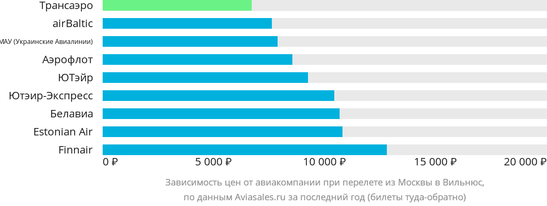 Динамика цен в зависимости от авиакомпании, совершающей перелет из Москвы в Вильнюс