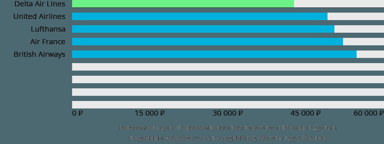 Динамика цен в зависимости от авиакомпании, совершающей перелет из Москвы в Дестин