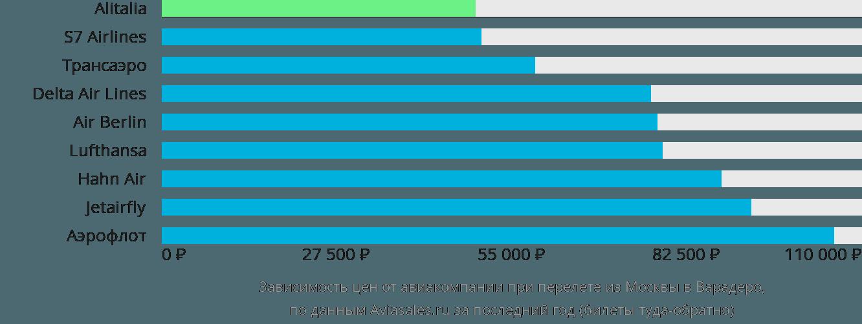 Динамика цен в зависимости от авиакомпании, совершающей перелет из Москвы в Варадеро