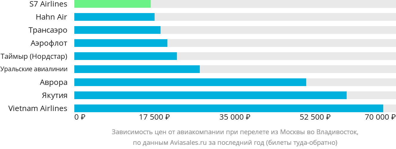 Динамика цен в зависимости от авиакомпании, совершающей перелет из Москвы во Владивосток