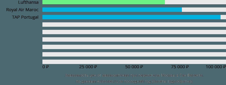 Динамика цен в зависимости от авиакомпании, совершающей перелет из Москвы в Сан-Висенти