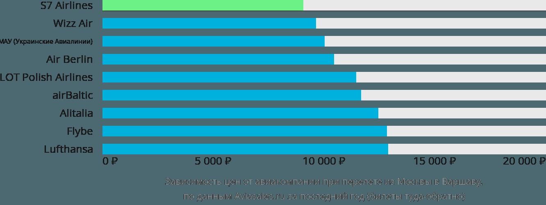 Динамика цен в зависимости от авиакомпании, совершающей перелет из Москвы в Варшаву