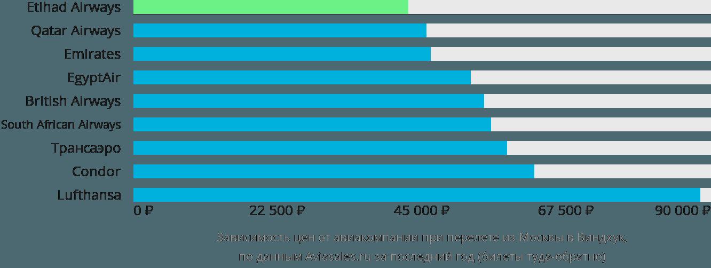 Динамика цен в зависимости от авиакомпании, совершающей перелет из Москвы в Виндхук