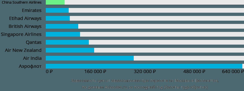Динамика цен в зависимости от авиакомпании, совершающей перелет из Москвы в Веллингтон