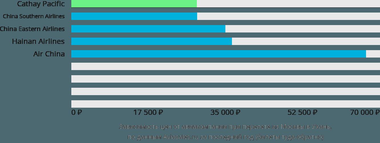 Динамика цен в зависимости от авиакомпании, совершающей перелет из Москвы в Ухань