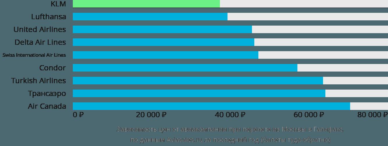 Динамика цен в зависимости от авиакомпании, совершающей перелет из Москвы в Галифакс