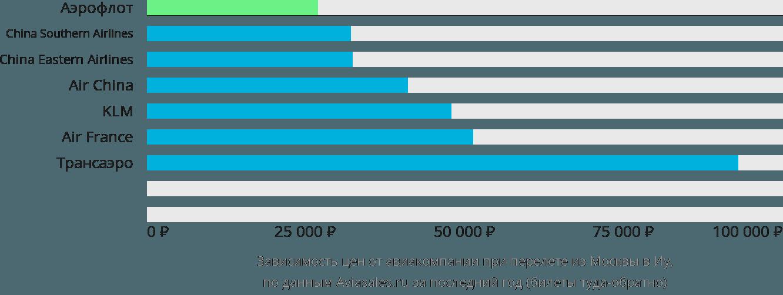 Динамика цен в зависимости от авиакомпании, совершающей перелет из Москвы в Иу