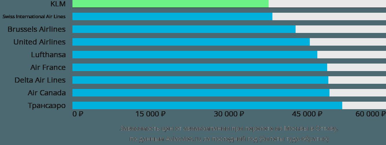 Динамика цен в зависимости от авиакомпании, совершающей перелет из Москвы в Оттаву