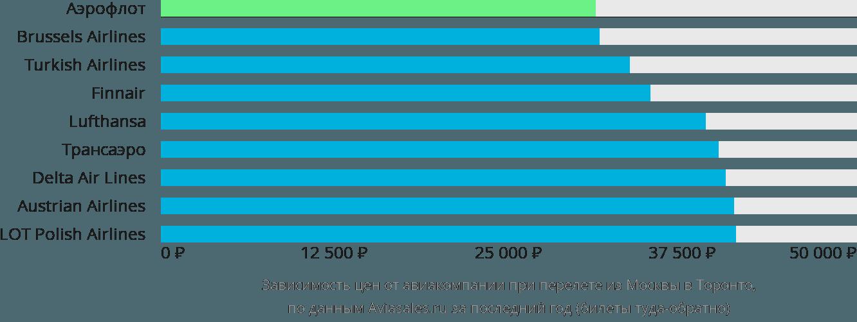 Динамика цен в зависимости от авиакомпании, совершающей перелет из Москвы в Торонто