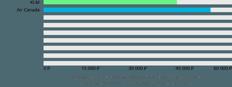 Динамика цен в зависимости от авиакомпании, совершающей перелет из Москвы в Саскатун