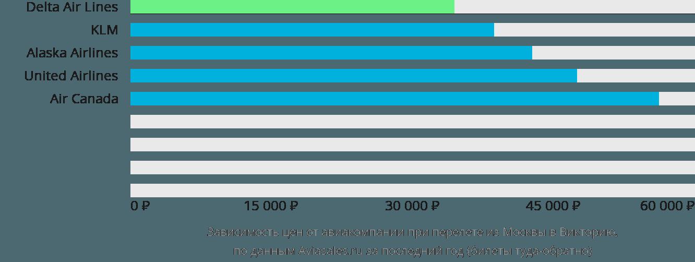 Динамика цен в зависимости от авиакомпании, совершающей перелет из Москвы в Викторию