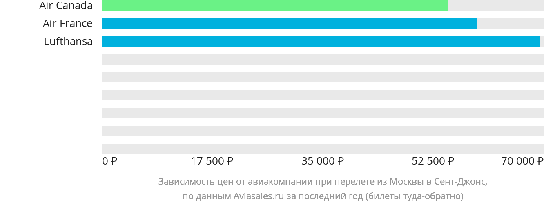 Динамика цен в зависимости от авиакомпании, совершающей перелет из Москвы в Сент-Джонс