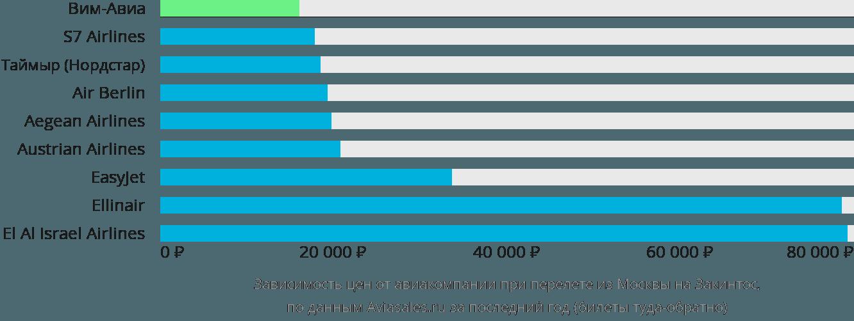 Динамика цен в зависимости от авиакомпании, совершающей перелет из Москвы на Закинтос