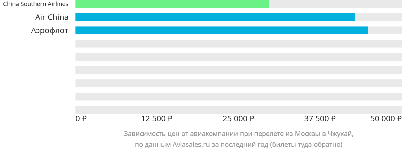 Динамика цен в зависимости от авиакомпании, совершающей перелет из Москвы в Чжухай