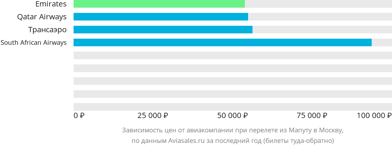 Динамика цен в зависимости от авиакомпании, совершающей перелет из Мапуту в Москву