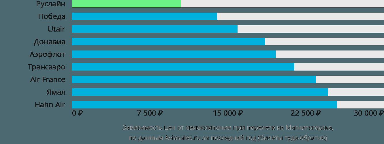 Динамика цен в зависимости от авиакомпании, совершающей перелет из Магнитогорска