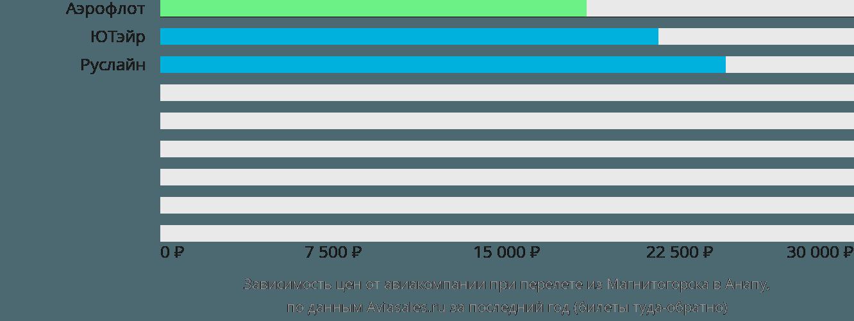 Динамика цен в зависимости от авиакомпании, совершающей перелет из Магнитогорска в Анапу