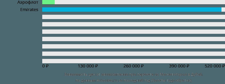 Динамика цен в зависимости от авиакомпании, совершающей перелет из Магнитогорска в Дубай