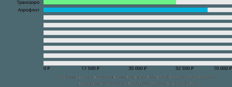 Динамика цен в зависимости от авиакомпании, совершающей перелет из Магнитогорска в Лос-Анджелес