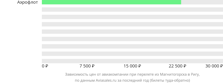 Динамика цен в зависимости от авиакомпании, совершающей перелет из Магнитогорска в Ригу