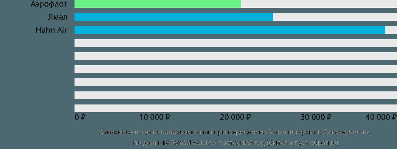 Динамика цен в зависимости от авиакомпании, совершающей перелет из Магнитогорска в Симферополь