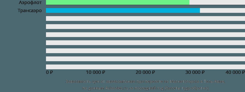 Динамика цен в зависимости от авиакомпании, совершающей перелет из Магнитогорска в Тель-Авив