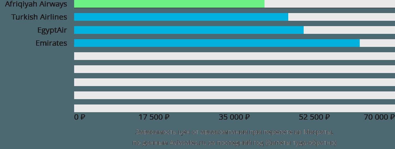Динамика цен в зависимости от авиакомпании, совершающей перелет из Мисраты