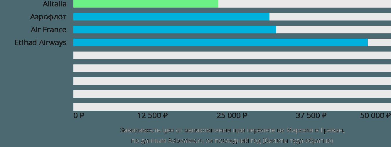 Динамика цен в зависимости от авиакомпании, совершающей перелет из Марселя в Ереван