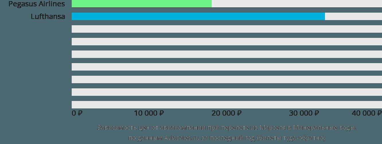 Динамика цен в зависимости от авиакомпании, совершающей перелет из Марселя в Минеральные воды