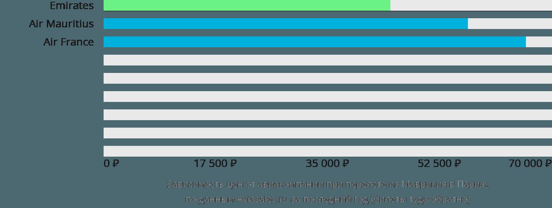 Динамика цен в зависимости от авиакомпании, совершающей перелет из Маврикия в Париж