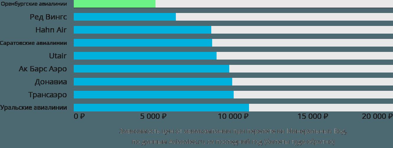 Динамика цен в зависимости от авиакомпании, совершающей перелет из Минеральных Вод