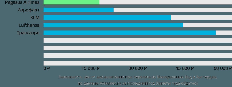 Динамика цен в зависимости от авиакомпании, совершающей перелет из Минеральных Вод в Амстердам