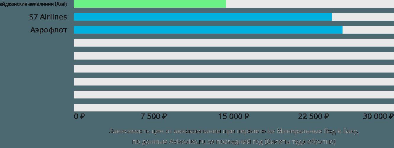 Динамика цен в зависимости от авиакомпании, совершающей перелет из Минеральных Вод в Баку