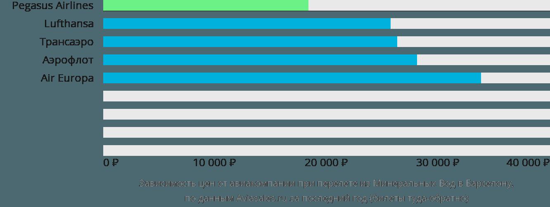 Динамика цен в зависимости от авиакомпании, совершающей перелет из Минеральных Вод в Барселону